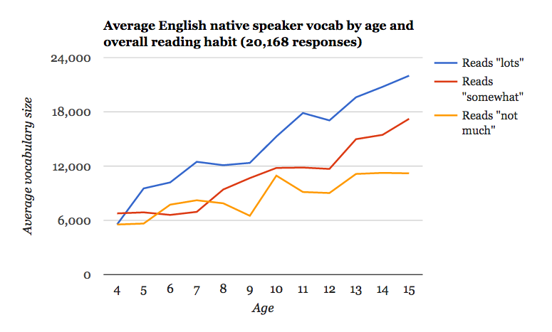 Average English native speaker vocab by age and overall reading habit by Test Your Vocab